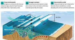 A ciência do surfe