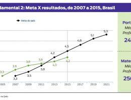 Desde 2011, Fundamental 2 está abaixo das metas estabelecidas