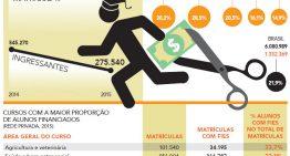 Número de ingressantes com o Fies cai 50%