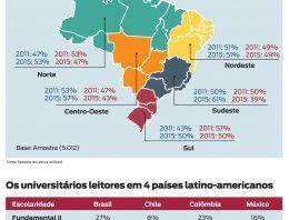 Brasileiros estão lendo mais