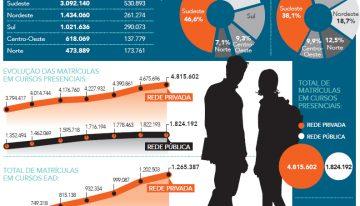 Sudeste concentra quase 47% das matrículas em cursos presenciais