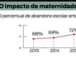 Na faixa dos 15 aos 17 anos, quase 70% das meninas com filhos estão fora da escola