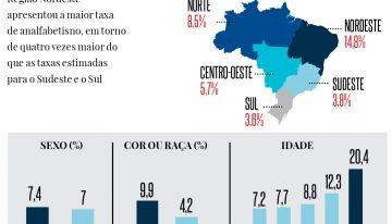 Taxa de analfabetismo tem leve queda, mas país ainda está longe de cumprir meta do PNE