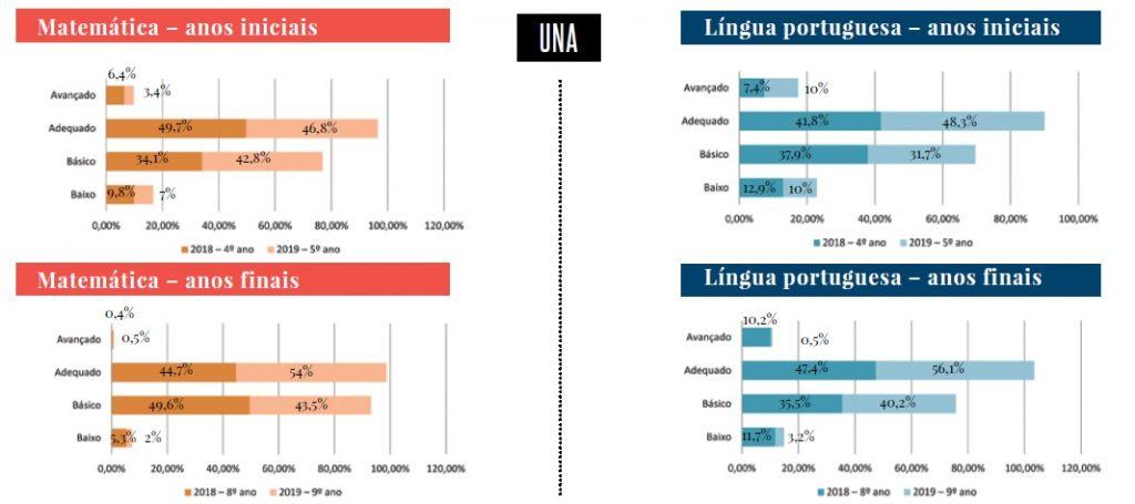 gestores escolas programa Bahia