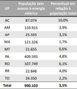 energia amazônia